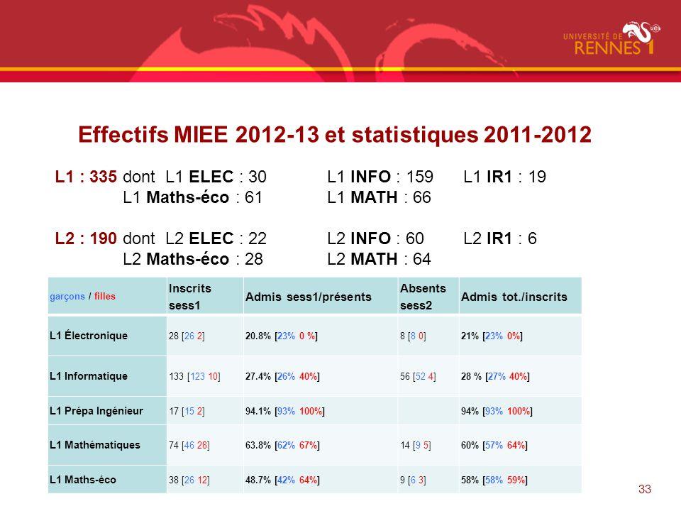 Effectifs MIEE 2012-13 et statistiques 2011-2012