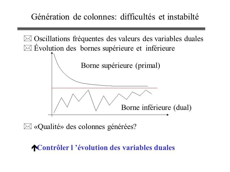 Génération de colonnes: difficultés et instabilté