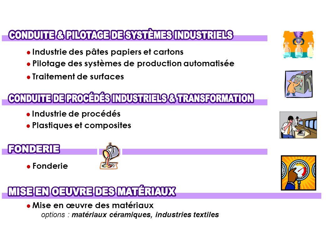 CONDUITE & PILOTAGE DE SYSTÈMES INDUSTRIELS