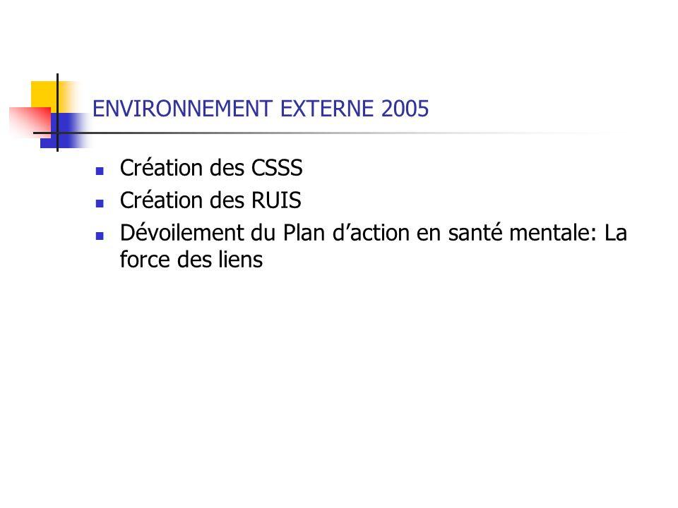 ENVIRONNEMENT EXTERNE 2005