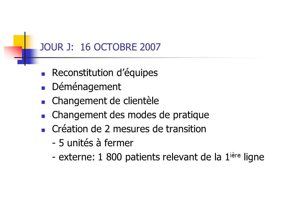 JOUR J: 16 OCTOBRE 2007 Reconstitution d'équipes. Déménagement. Changement de clientèle. Changement des modes de pratique.