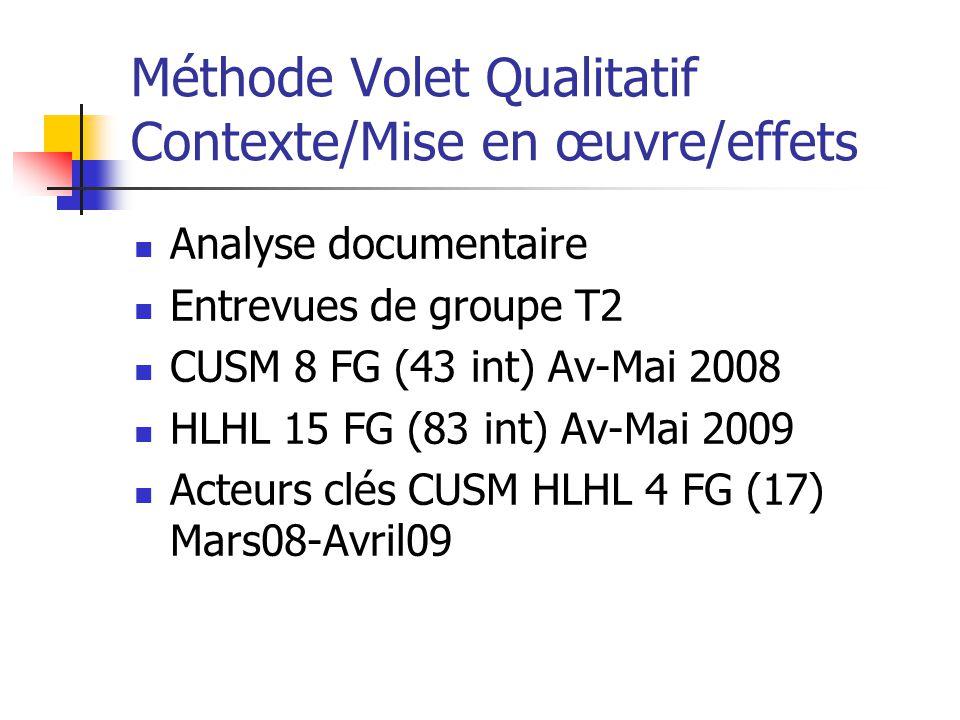 Méthode Volet Qualitatif Contexte/Mise en œuvre/effets