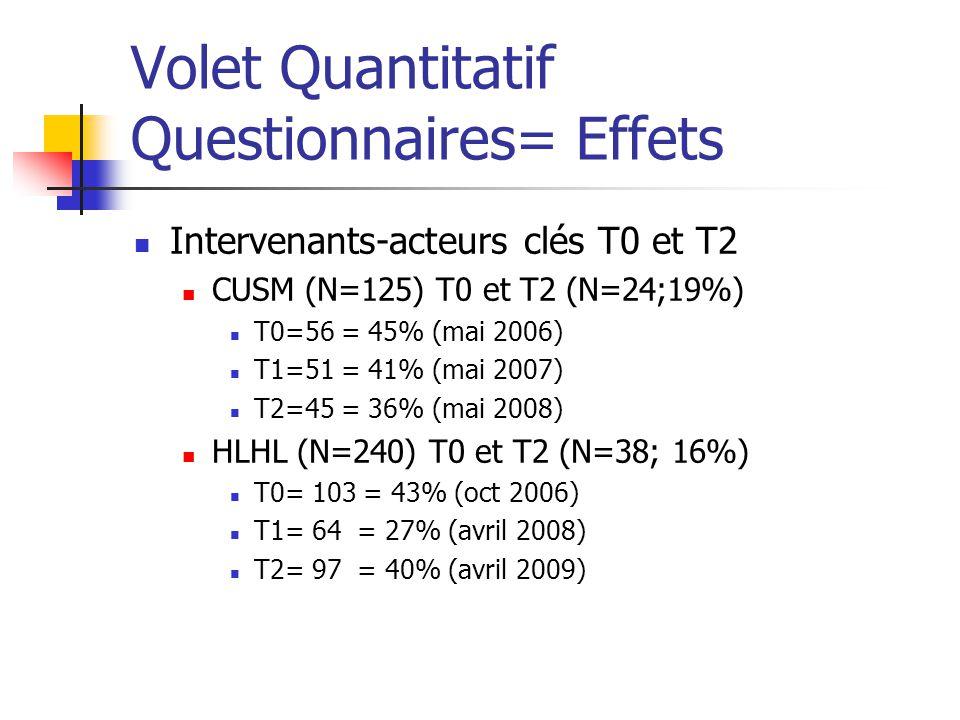 Volet Quantitatif Questionnaires= Effets