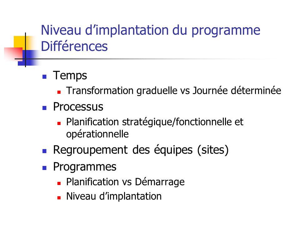 Niveau d'implantation du programme Différences