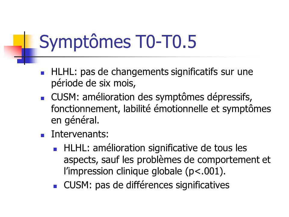 Symptômes T0-T0.5 HLHL: pas de changements significatifs sur une période de six mois,