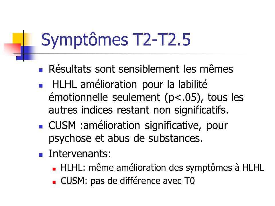 Symptômes T2-T2.5 Résultats sont sensiblement les mêmes