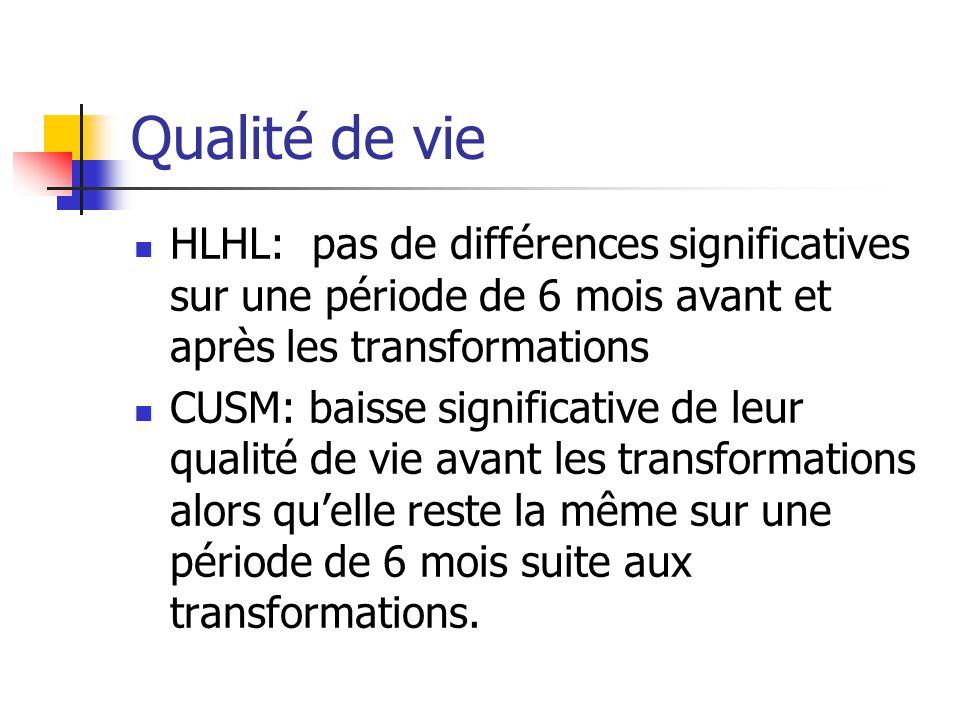 Qualité de vie HLHL: pas de différences significatives sur une période de 6 mois avant et après les transformations.