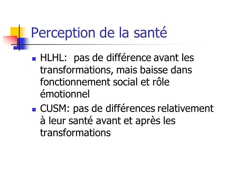 Perception de la santé HLHL: pas de différence avant les transformations, mais baisse dans fonctionnement social et rôle émotionnel.
