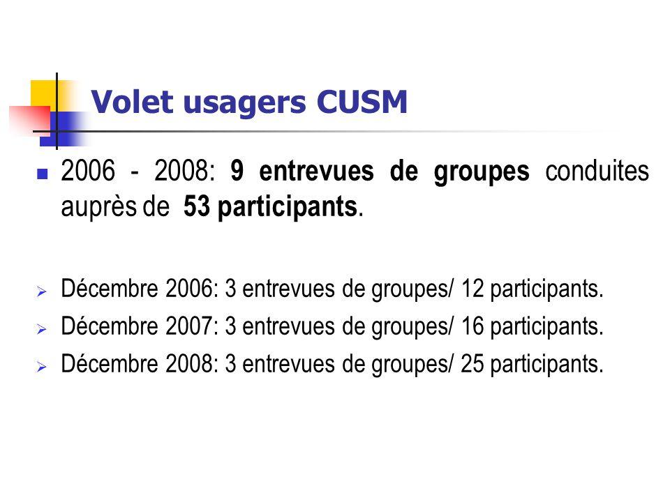 Volet usagers CUSM 2006 - 2008: 9 entrevues de groupes conduites auprès de 53 participants. Décembre 2006: 3 entrevues de groupes/ 12 participants.