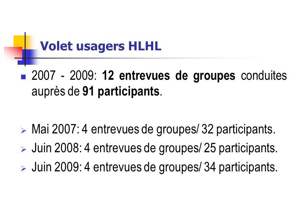 Mai 2007: 4 entrevues de groupes/ 32 participants.
