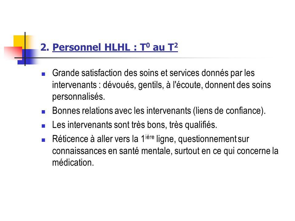 2. Personnel HLHL : T0 au T2
