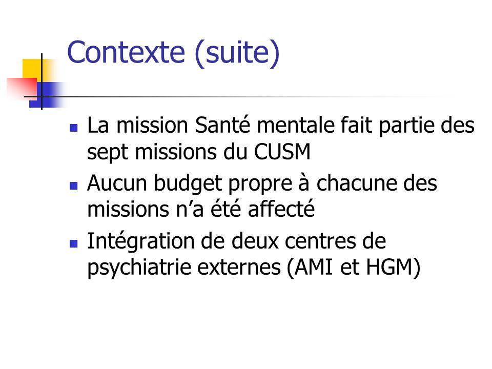 Contexte (suite) La mission Santé mentale fait partie des sept missions du CUSM. Aucun budget propre à chacune des missions n'a été affecté.
