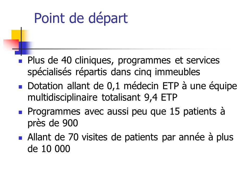 Point de départ Plus de 40 cliniques, programmes et services spécialisés répartis dans cinq immeubles.