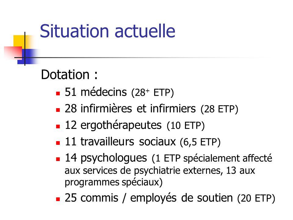 Situation actuelle Dotation : 51 médecins (28+ ETP)
