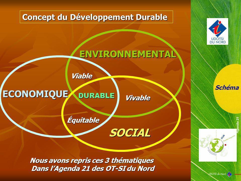 SOCIAL ENVIRONNEMENTAL ECONOMIQUE Concept du Développement Durable