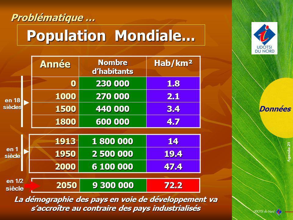 Population Mondiale... Problématique … Année Hab/km² 230 000 1.8 1000