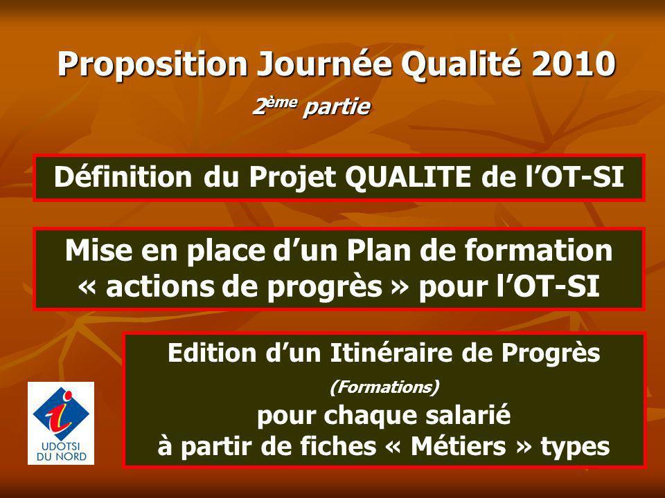 Définition du Projet QUALITE de l'OT-SI
