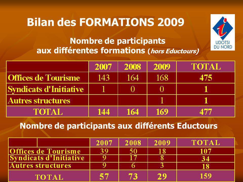 Bilan des FORMATIONS 2009 Nombre de participants aux différentes formations (hors Eductours)