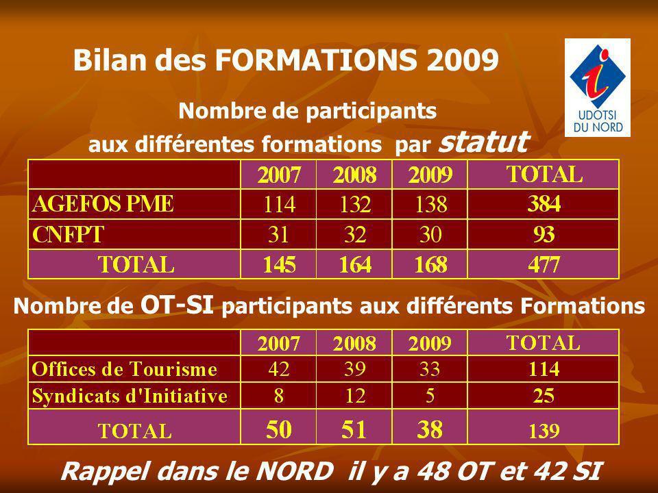 Bilan des FORMATIONS 2009 Rappel dans le NORD il y a 48 OT et 42 SI