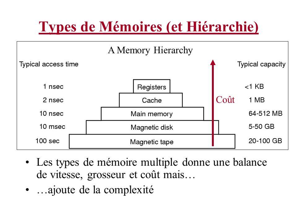 Types de Mémoires (et Hiérarchie)