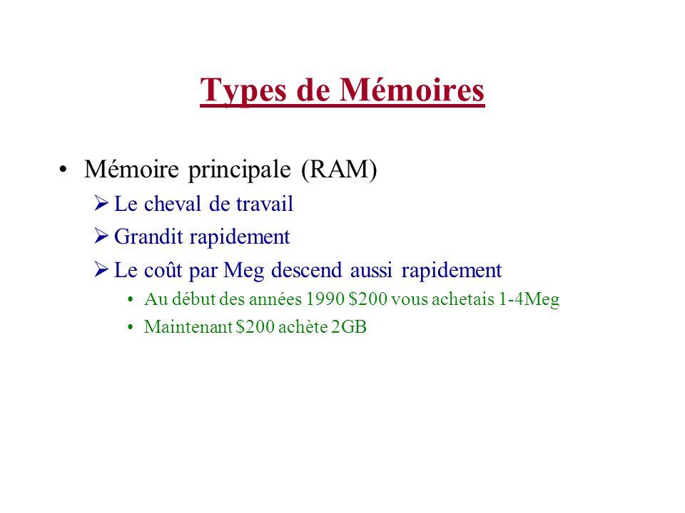 Types de Mémoires Mémoire principale (RAM) Le cheval de travail