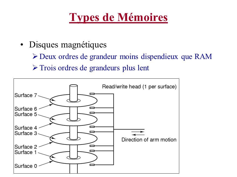 Types de Mémoires Disques magnétiques