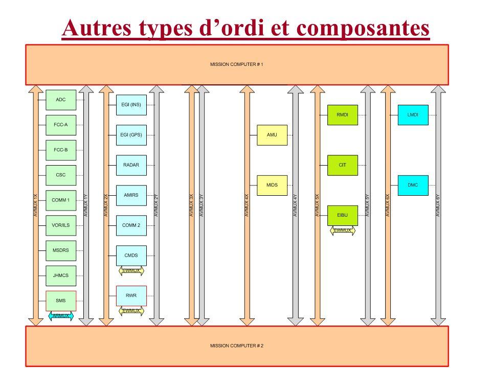 Autres types d'ordi et composantes