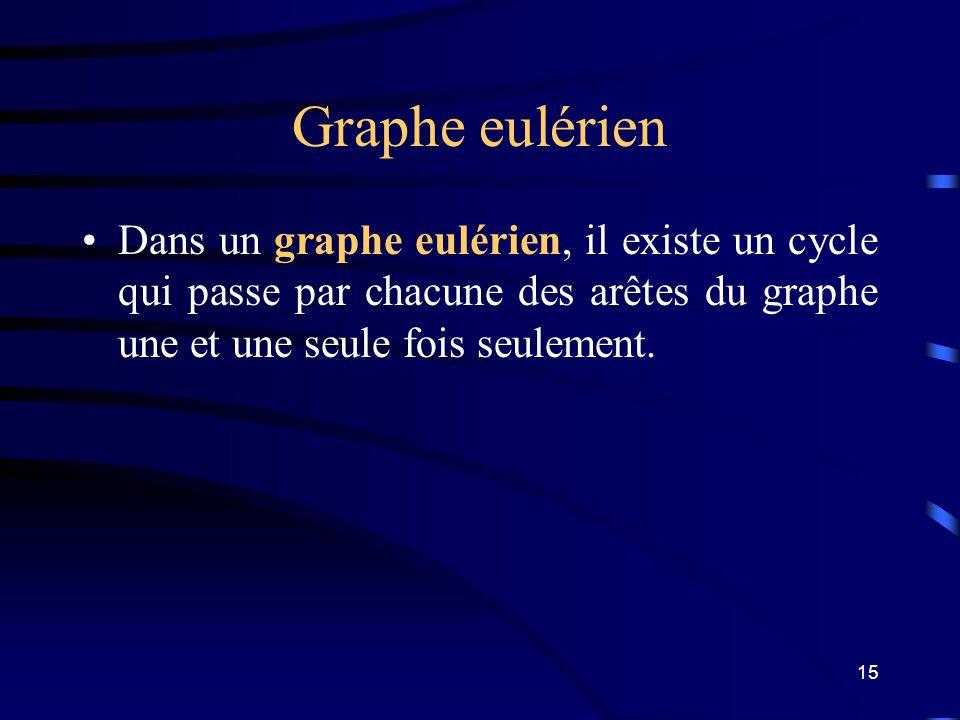 Graphe eulérien Dans un graphe eulérien, il existe un cycle qui passe par chacune des arêtes du graphe une et une seule fois seulement.