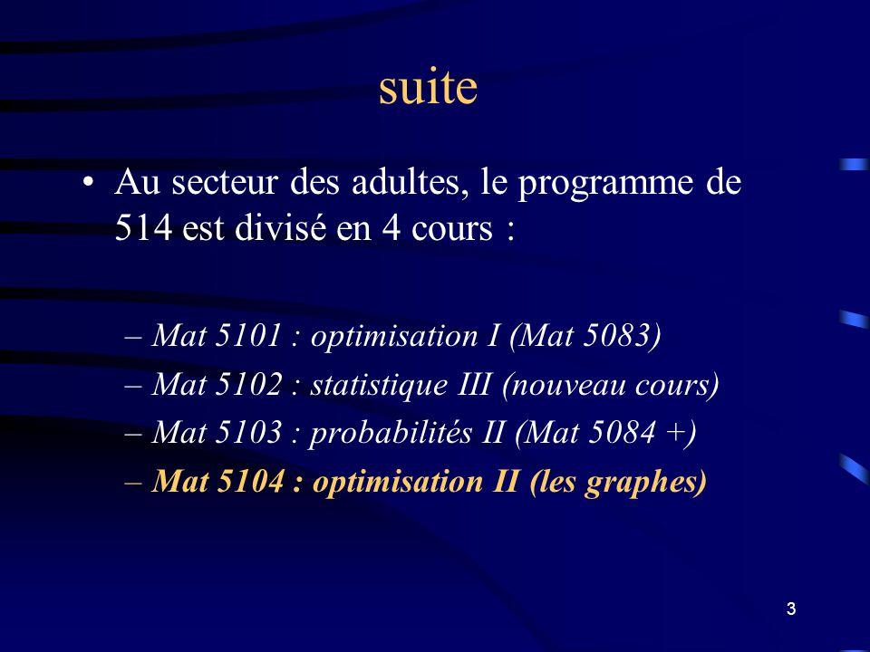 suite Au secteur des adultes, le programme de 514 est divisé en 4 cours : Mat 5101 : optimisation I (Mat 5083)