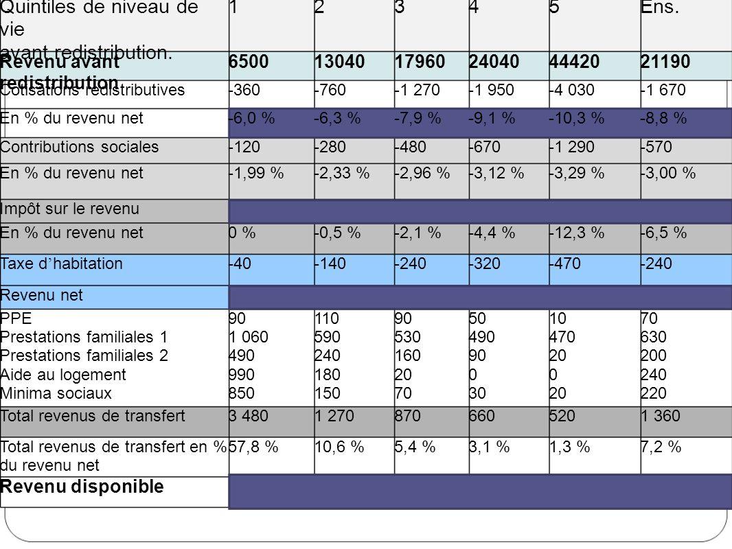 Quintiles de niveau de vie avant redistribution. 1 2 3 4 5 Ens.