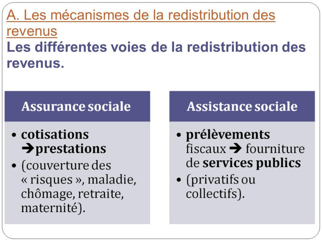 A. Les mécanismes de la redistribution des revenus