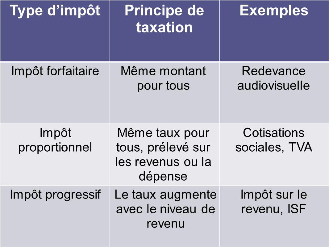 Type d'impôt Principe de taxation Exemples