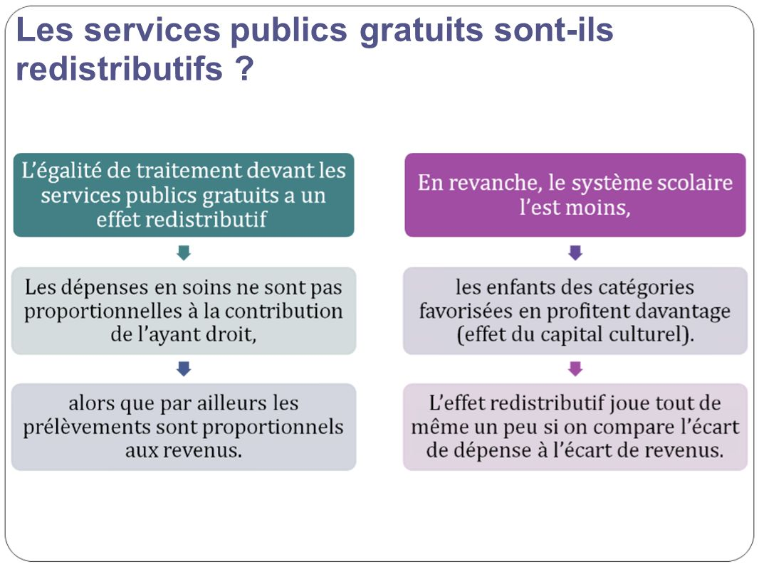 Les services publics gratuits sont-ils redistributifs