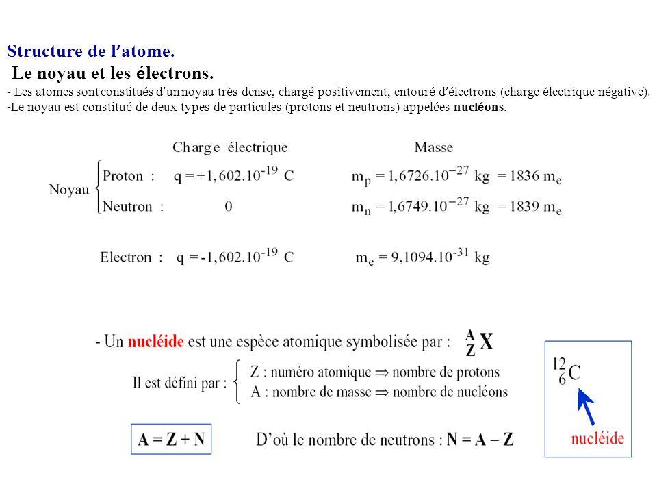 Le noyau et les électrons.