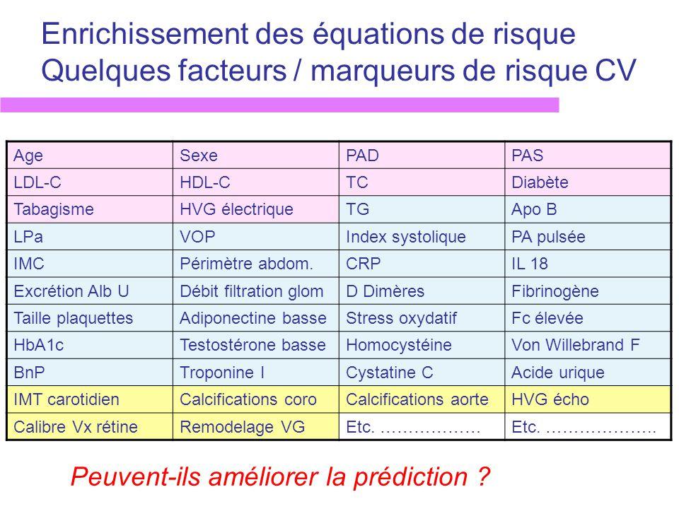 Enrichissement des équations de risque Quelques facteurs / marqueurs de risque CV