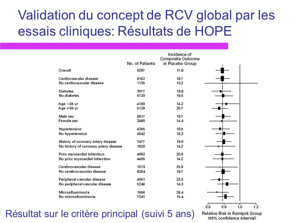 Validation du concept de RCV global par les essais cliniques: Résultats de HOPE