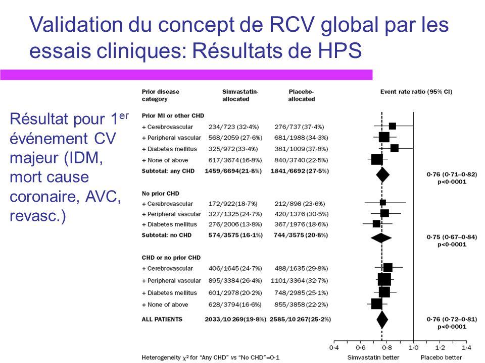Validation du concept de RCV global par les essais cliniques: Résultats de HPS