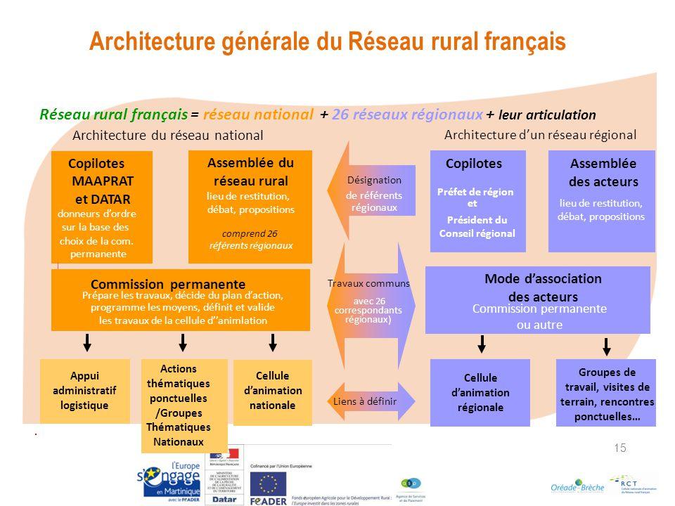 Architecture générale du Réseau rural français