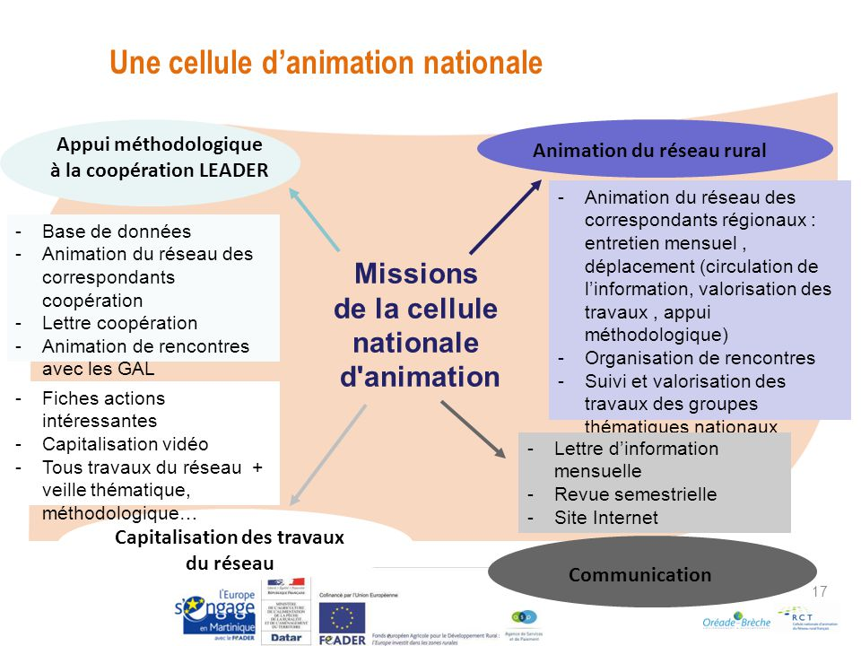 Une cellule d'animation nationale