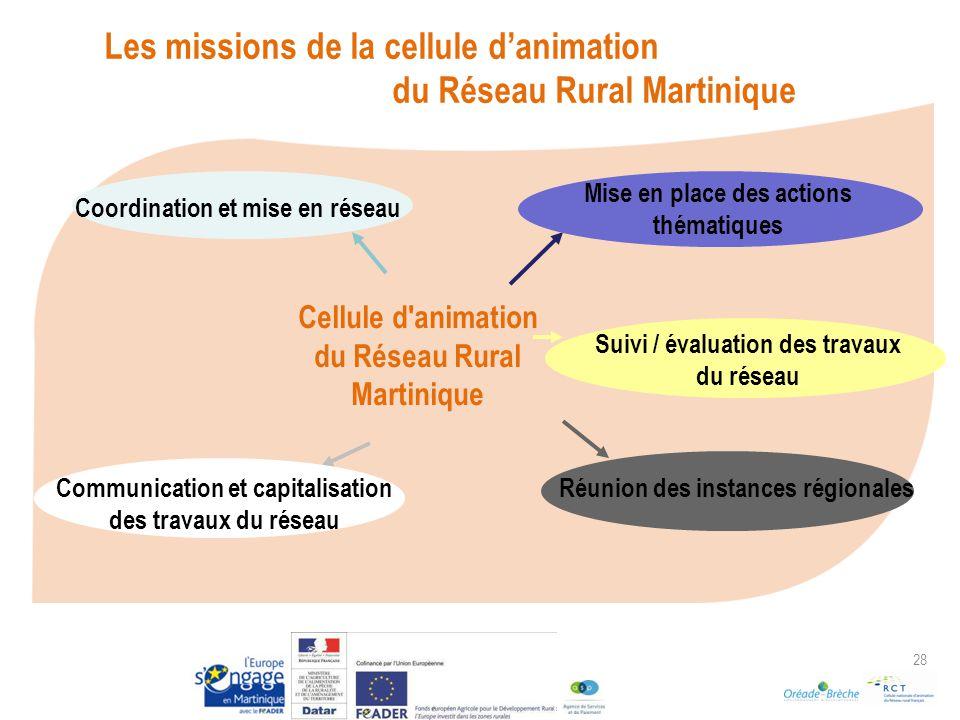 Les missions de la cellule d'animation du Réseau Rural Martinique