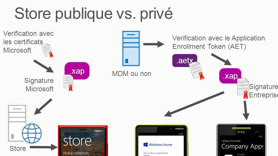 Store publique vs. privé
