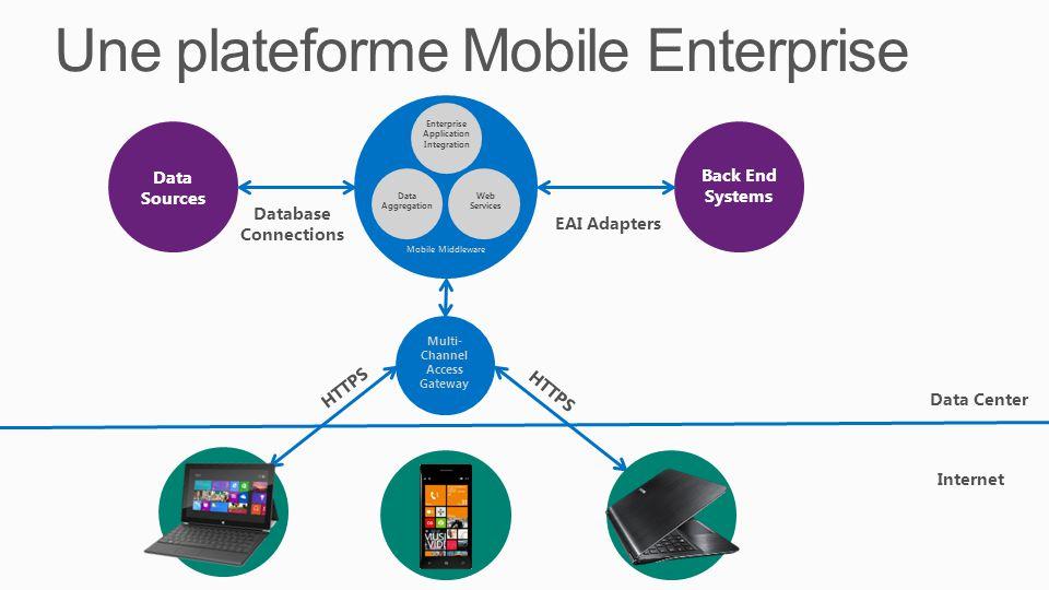 Une plateforme Mobile Enterprise