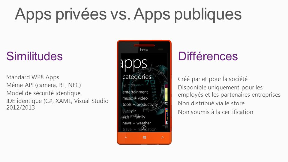 Apps privées vs. Apps publiques