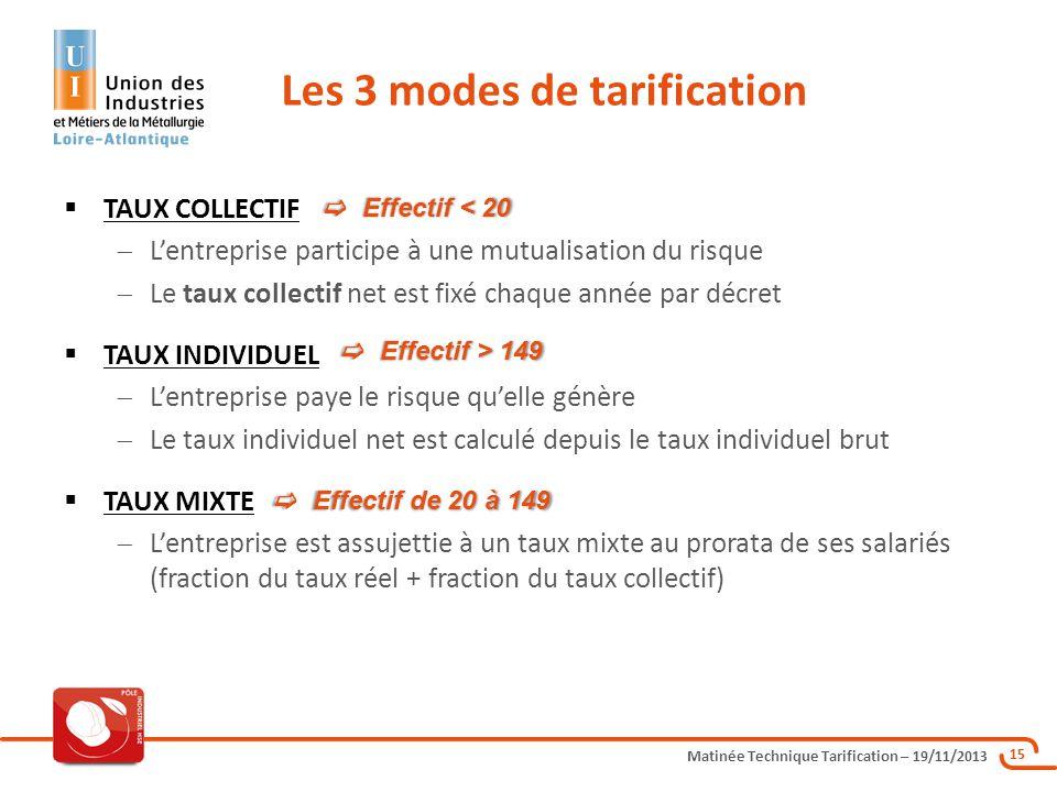 Les 3 modes de tarification