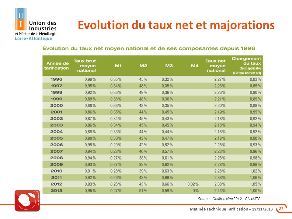 Evolution du taux net et majorations