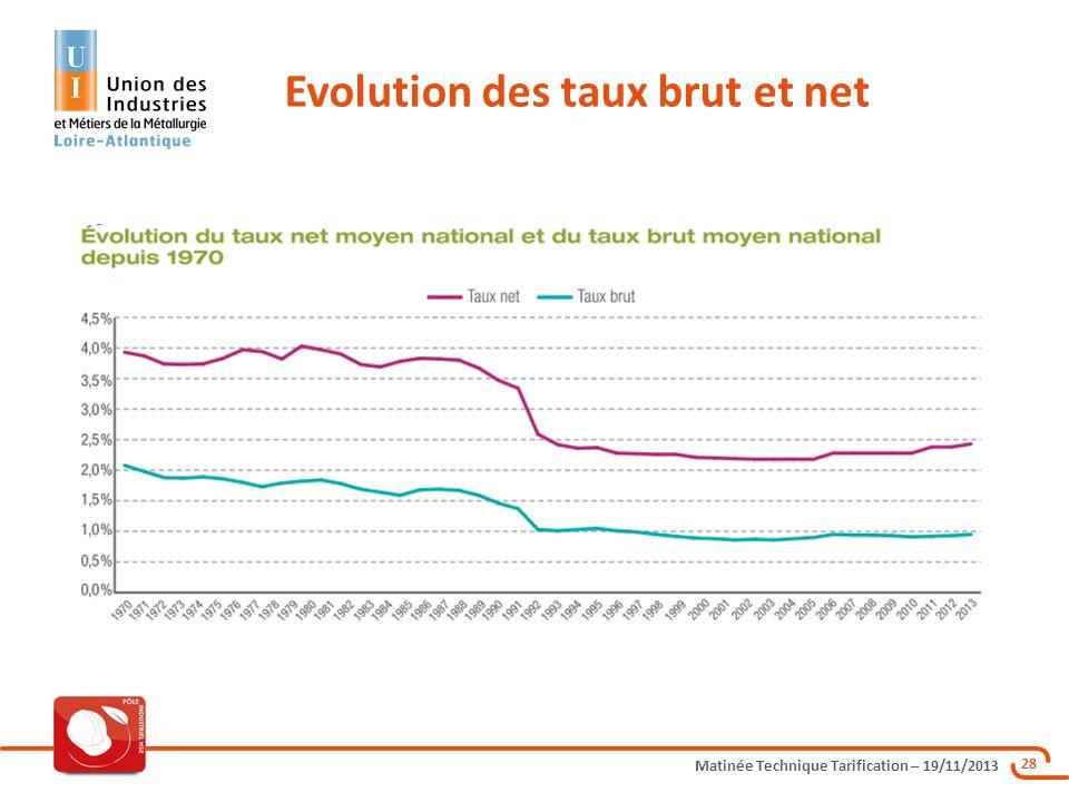 Evolution des taux brut et net