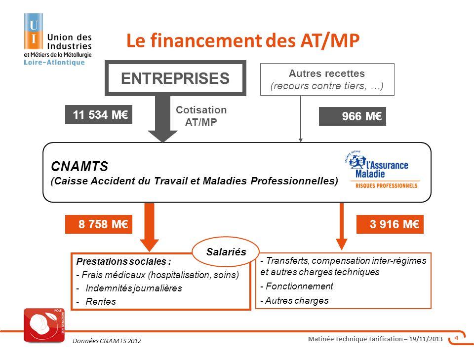 Le financement des AT/MP