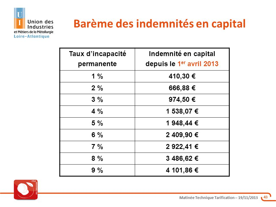 Barème des indemnités en capital