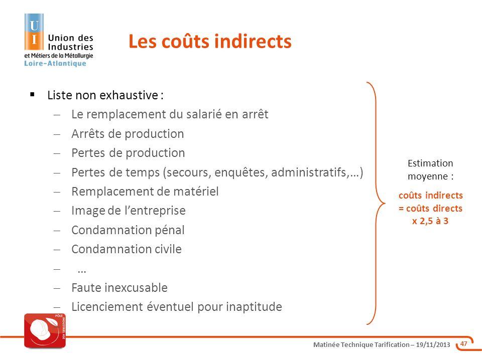 coûts indirects = coûts directs x 2,5 à 3