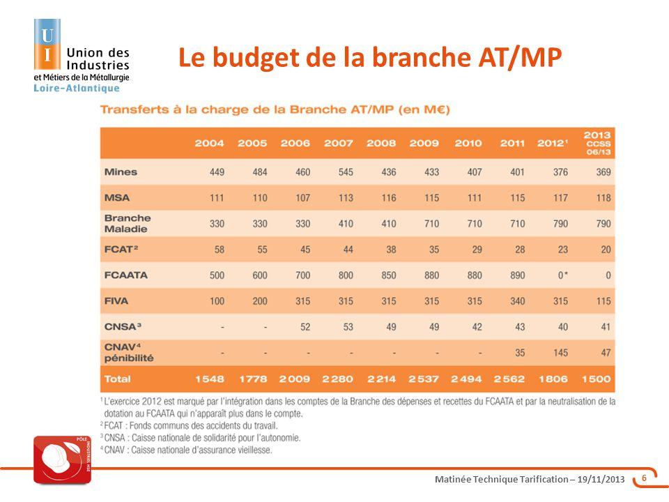 Le budget de la branche AT/MP